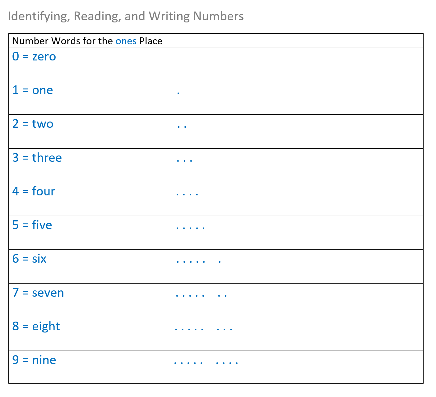 identifying reading and writing whole numbers reference chart pg1 of 3